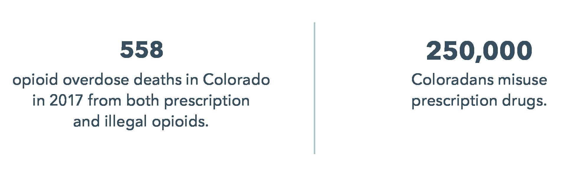Colorado opioid stats   UCHealth