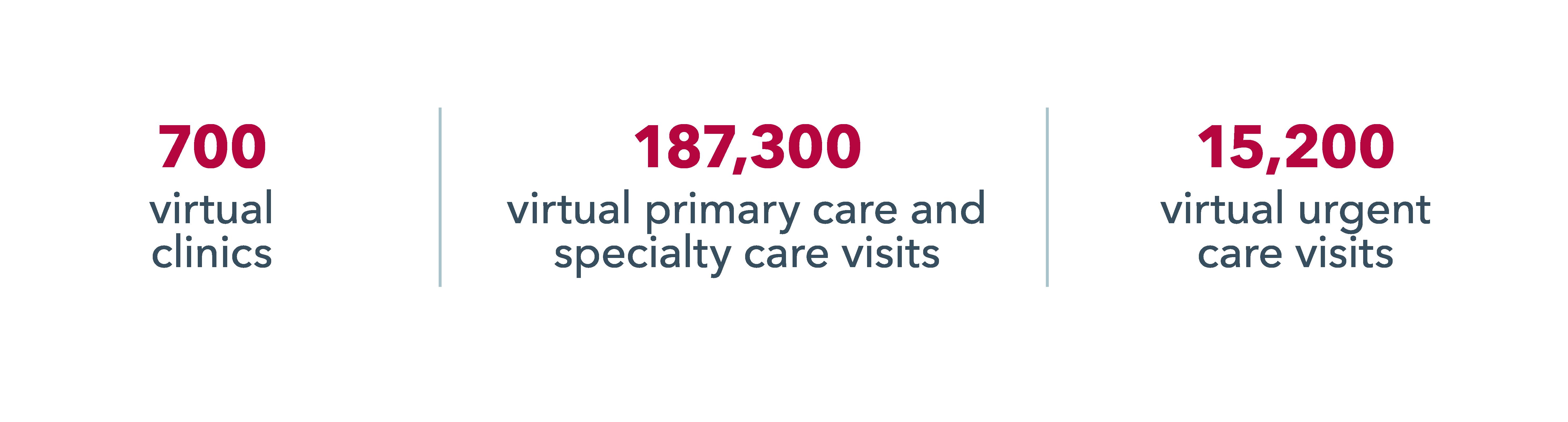 UCHealth virtual care data