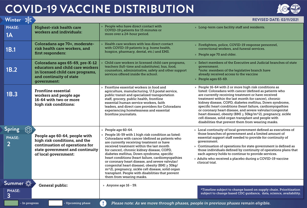 Covid 19 Vaccine Vaccine Safety Distribution Faqs Uchealth