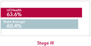 Chart comparing stage 3 Colon Cancer UCHealth 63.6% survival rate to Colorado state average of 60.4%
