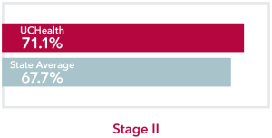 Chart comparing stage 2 Colon Cancer UCHealth 71.1% survival rate to Colorado state average of 67.7%