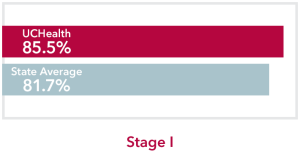 Chart comparing stage 1 Colon Cancer UCHealth 85.5% survival rate to Colorado state average of 81.7%
