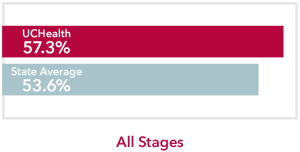 Chart comparing all stages Colon Cancer UCHealth 57.3% survival rate to Colorado state average of 53.6%