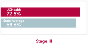 Chart comparing stage 3 Rectum Cancer UCHealth 72.5% survival rate to Colorado state average of 68.6%