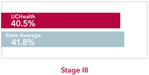 Chart comparing stage 3 Urinary bladder Cancer UCHealth 40.5% survival rate to Colorado state average of 41.8%