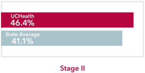 Chart comparing stage 2 Urinary bladder Cancer UCHealth 46.4% survival rate to Colorado state average of 41.1%