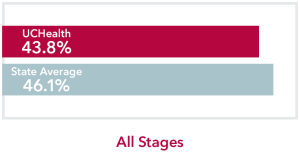 Chart comparing all stages Urinary bladder Cancer UCHealth 43.8% survival rate to Colorado state average of 46.1%