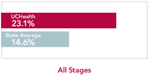 Chart comparing all stages Other biliary Cancer UCHealth 23.1% survival rate to Colorado state average of 14.6%