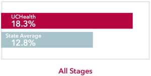Chart comparing all stages Gallbladder Cancer UCHealth 18.3% survival rate to Colorado state average of 12.8%