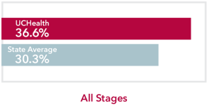 Chart comparing all stages Brain Cancer UCHealth 36.6% survival rate to Colorado state average of 30.3%