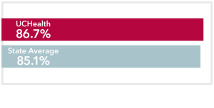 Chart comparing all stages Breast Cancer UCHealth 86.7% survival rate to Colorado state average of 85.1%