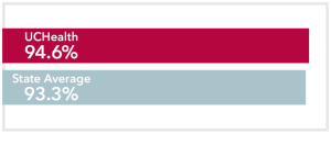 Chart comparing stage 1 Breast Cancer UCHealth 94.6% survival rate to Colorado state average of 93.3%