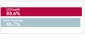 Chart comparing stage 2 Breast Cancer UCHealth 88.6% survival rate to Colorado state average of 86..7%