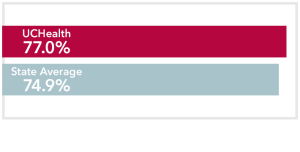 Chart comparing stage 3 Breast Cancer UCHealth 77.0% survival rate to Colorado state average of 74.9%