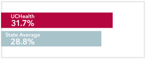 Chart comparing stage 4 Breast Cancer UCHealth 31.7% survival rate to Colorado state average of 28.8%