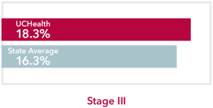 Chart comparing stage 3 Esophageal Cancer UCHealth 18.3% survival rate to Colorado state average of 16.3%