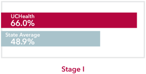 Chart comparing stage 1 Esophageal Cancer UCHealth 66.0% survival rate to Colorado state average of 48.9%