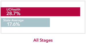 Chart comparing all stages Esophageal Cancer UCHealth 28.7% survival rate to Colorado state average of 17.6%
