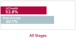 Chart comparing all stages Gum Cancer UCHealth 53.8% survival rate to Colorado state average of 60.1%
