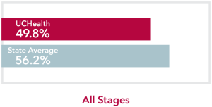 Chart comparing all stages Major Salivary Gland Cancer UCHealth 49.8% survival rate to Colorado state average of 56.2%
