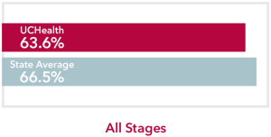 Chart comparing all stages Tongue Cancer UCHealth 63.6% survival rate to Colorado state average of 66.5%