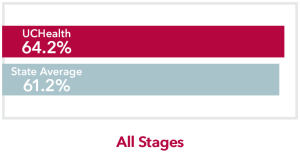 Chart comparing all stages all Cancers UCHealth 64.2% survival rate to Colorado state average of 61.2%