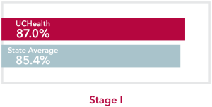 Chart comparing all stages all Cancers UCHealth 87.0% survival rate to Colorado state average of 85.4%