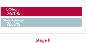Chart comparing all stages all Cancers UCHealth 76.1% survival rate to Colorado state average of 76.3%