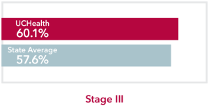 Chart comparing all stages all Cancers UCHealth 60.1% survival rate to Colorado state average of 57.6%