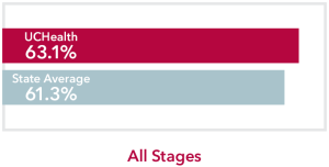 Chart comparing all stages Chronic Myeloid Leukemia UCHealth 63.1% survival rate to Colorado state average of 61.3%