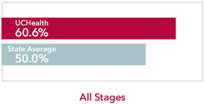 Chart comparing all stages Other Leukemia UCHealth 60.6% survival rate to Colorado state average of 50.0%