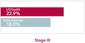 Chart comparing stage 3 Lung Cancer UCHealth 22.9% survival rate to Colorado state average of 18.0%
