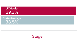 Chart comparing stage 2 Lung Cancer UCHealth 39.3% survival rate to Colorado state average of 38.5%