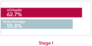 Chart comparing stage 1 Lung Cancer UCHealth 62.7% survival rate to Colorado state average of 55.8%