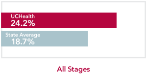 Chart comparing all stages Lung Cancer UCHealth 24.2% survival rate to Colorado state average of 18.7%