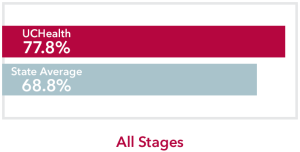 Chart comparing all stages other skin cancers UCHealth 77.8% survival rate to Colorado state average of 68.8%