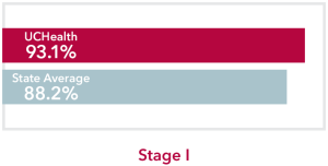 Chart comparing stage 1 Melanoma of the skin Cancer UCHealth 93.1% survival rate to Colorado state average of 88.2%