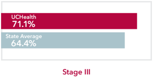 Chart comparing stage 3 skin Cancer UCHealth 71.1% survival rate to Colorado state average of 64.4%