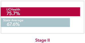 Chart comparing stage 2 skin Cancer UCHealth 75.7% survival rate to Colorado state average of 67.6%