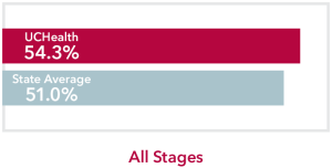 Chart comparing all stages Multiple myeloma Cancer UCHealth 54.3% survival rate to Colorado state average of 51.0%