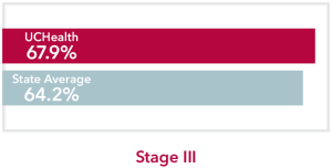 Chart comparing stage 3 non-Hodgkin lymphoma UCHealth 67.9% survival rate to Colorado state average of 64.2%
