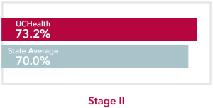Chart comparing stage 2 non-Hodgkin lymphoma UCHealth 73.2% survival rate to Colorado state average of 70.0%