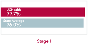 Chart comparing stage 1 non-Hodgkin lymphoma UCHealth 77.7% survival rate to Colorado state average of 76.0%
