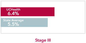 Chart comparing stage 3 Pancreatic Cancer UCHealth 6.4% survival rate to Colorado state average of 5.5%