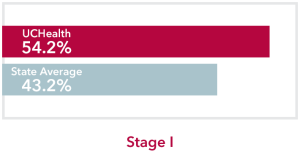 Chart comparing stage 1 Pancreatic Cancer UCHealth 54.2% survival rate to Colorado state average of 43.2%