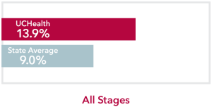 Chart comparing all stages Pancreatic Cancer UCHealth 13.9% survival rate to Colorado state average of 9.0%
