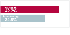Chart comparing stage 4 Prostate Cancer UCHealth 42.7% survival rate to Colorado state average of 32.8%