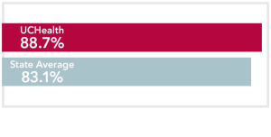 Chart comparing all stages Prostate Cancer UCHealth 88.7% survival rate to Colorado state average of 83.1%