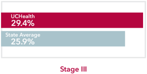Chart comparing stage 3 Stomach Cancer UCHealth 29.4% survival rate to Colorado state average of 25.9%