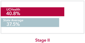 Chart comparing stage 2 Stomach Cancer UCHealth 40.8% survival rate to Colorado state average of 37.5%